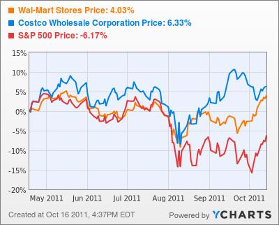 Wal-Mart Stores Stock Chart