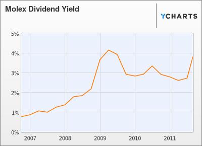 Molex Dividend Yield Stock Chart